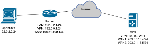Simple policy based routing in practice | Enrico Bassetti